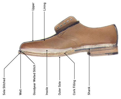 LAD---Shoe-Construction.jpg
